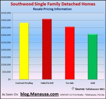 Different Southwood Home Types See Similar Sales Results