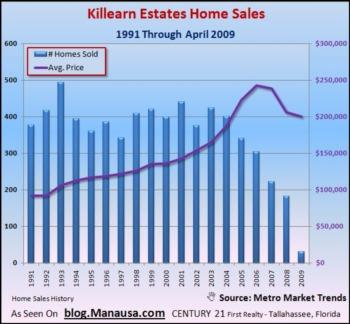 Home Sales In Killearn Estates