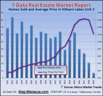 Home Sales In Killearn Lakes Unit 3 (7 Oaks)
