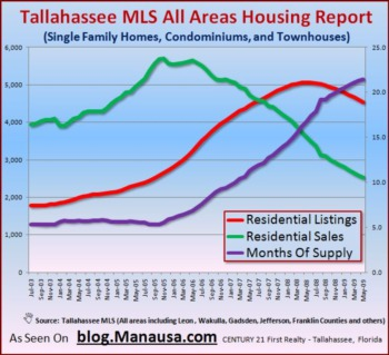 Home Inventory Levels Still High In Tallahassee
