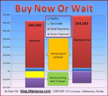Do You Buy A Home Now Or Wait For Falling Prices
