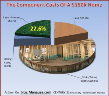 Changing Home Mortgage Interest Rates