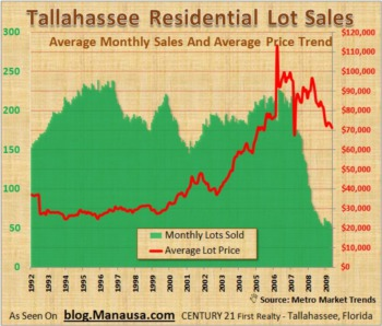 Have Lot Sales In Tallahassee Bottomed?