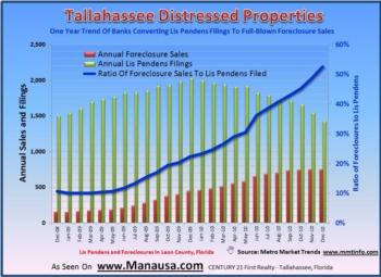 2010 Foreclosure Report