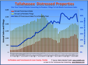 2012 Foreclosure Report