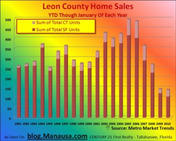 Tallahassee Home Sales YTD February 20, 2010