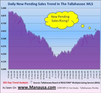 Pending Home Sales Continue The Climb February 21, 2010