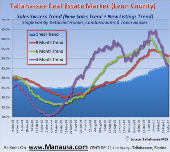 Home Sales Success Hits Two Year High February 22, 2010