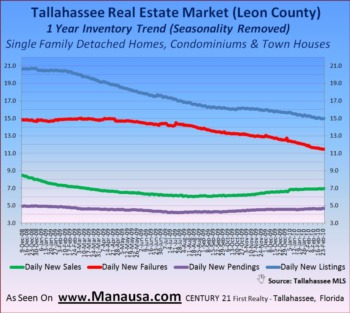 Housing Inventory Trends In Tallahassee March 2, 2010