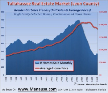 Residential Sales Trends March 15, 2010
