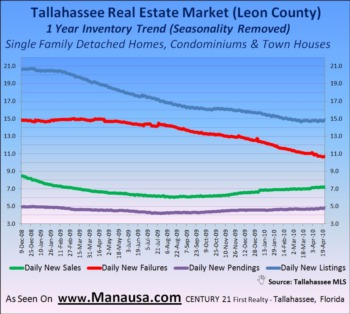 Home Sales Trends Report For Tallahassee April 22, 2010