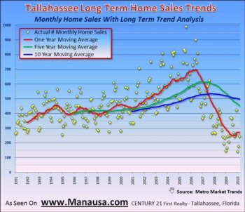Long Term Home Sales Trends In Tallahassee May 2, 2010