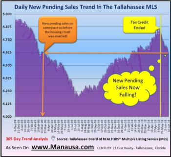 Pending Home Sales Report June 14, 2010