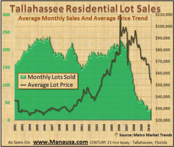 Tallahassee Land And Lot Sales June 22, 2010