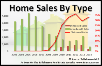 YTD Home Sales Up Thus Far July 5, 2010