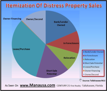 Distress Home Sales Growing