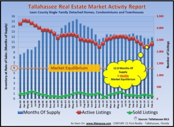 Tallahassee Home Inventory Report March 2011