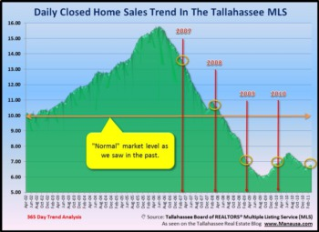 Daily Home Sales Bumping Along