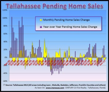 Pending Home Sales Sluggish