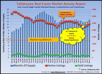 Tallahassee Home Inventory Report April 2011