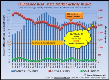 Tallahassee Home Inventory Report May 2011