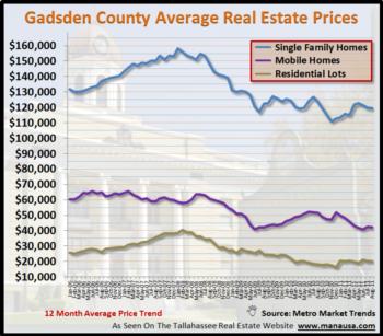 Gadsden County Average Real Estate Price Report