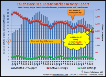 Tallahassee Home Inventory Report December 2011