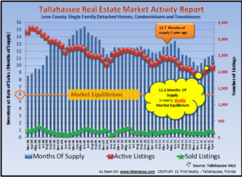 Tallahassee Home Inventory Report May 2012