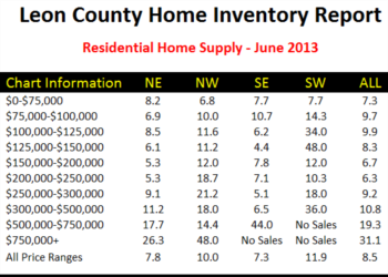 Tallahassee Home Inventory Report July 2012