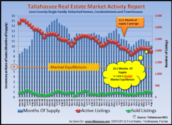 Tallahassee Home Inventory Report September 2012