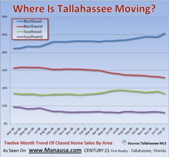 Northeast Tallahassee Home Sales Doing Best