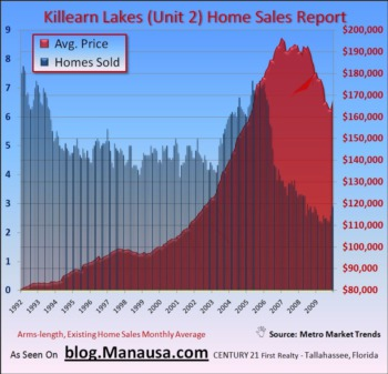 Killearn Lakes Unit 2 Home Sale Report