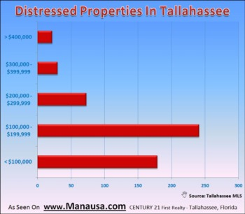 Distressed Property List Growing In Tallahassee MLS