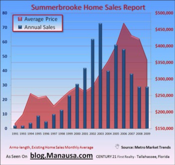 Summerbrooke Home Sales Fighting To Recover