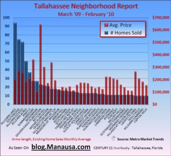 Tallahassee Neighborhoods See More Home Sales