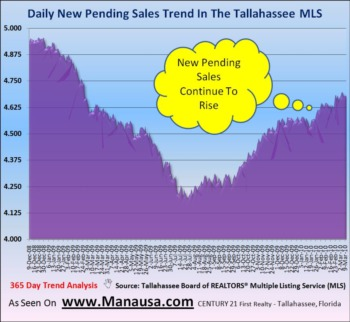 Pending Home Sales Continue To Improve