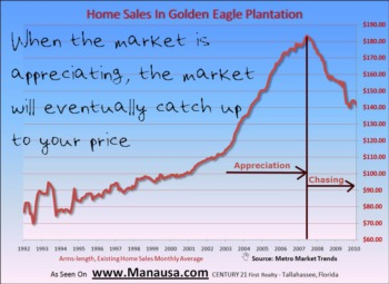 Tallahassee Housing Market - The Chase Is On