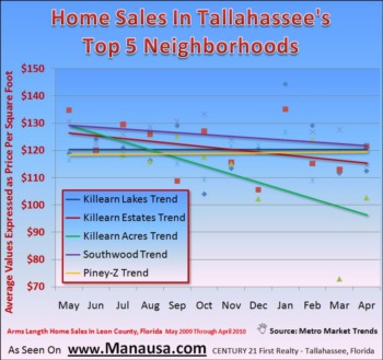 Tallahassee Neighborhoods Home Sales Report