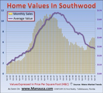 Southwood Home Buyers Starting To Find Value