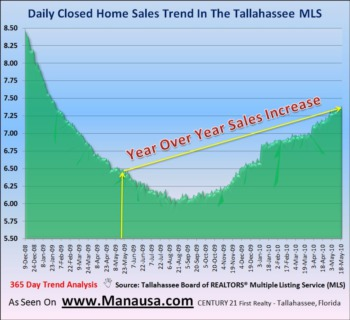 Existing Home Sales Report Is Positive