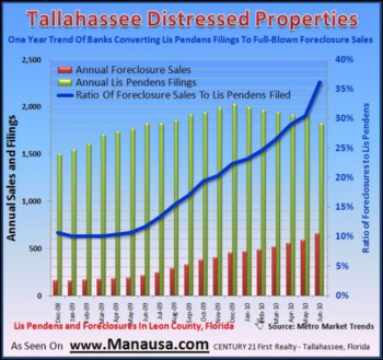 Tallahassee Foreclosure Report Posts Postive News