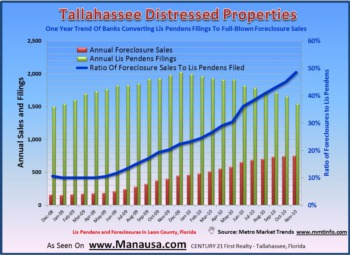 Tallahassee Foreclosure Sales