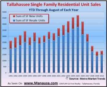 August Year To Date Home Sales Report