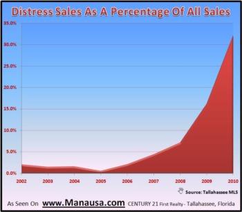 Distress Home Sales Dominating Market