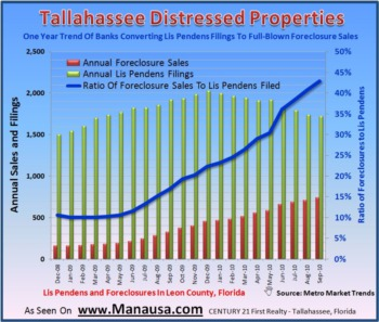 Tallahassee Foreclosure Listings Continue To Grow