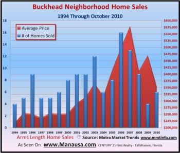 Buckhead Home Sales Report