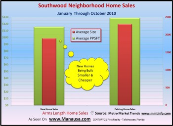 Southwood Home Sales Report
