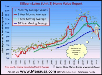 Killearn Lakes 3 Home Sales Report