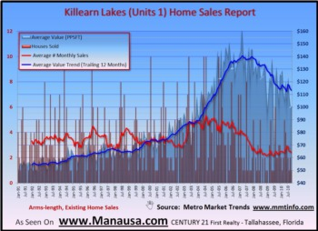 Killearn Lakes 1 Home Sales Report