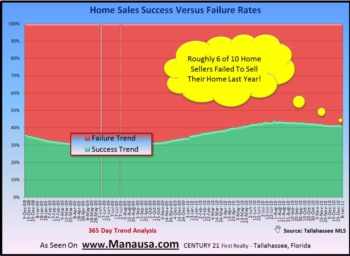 Why Your Home Is Not Sold